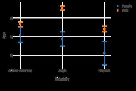 Error Bar Example